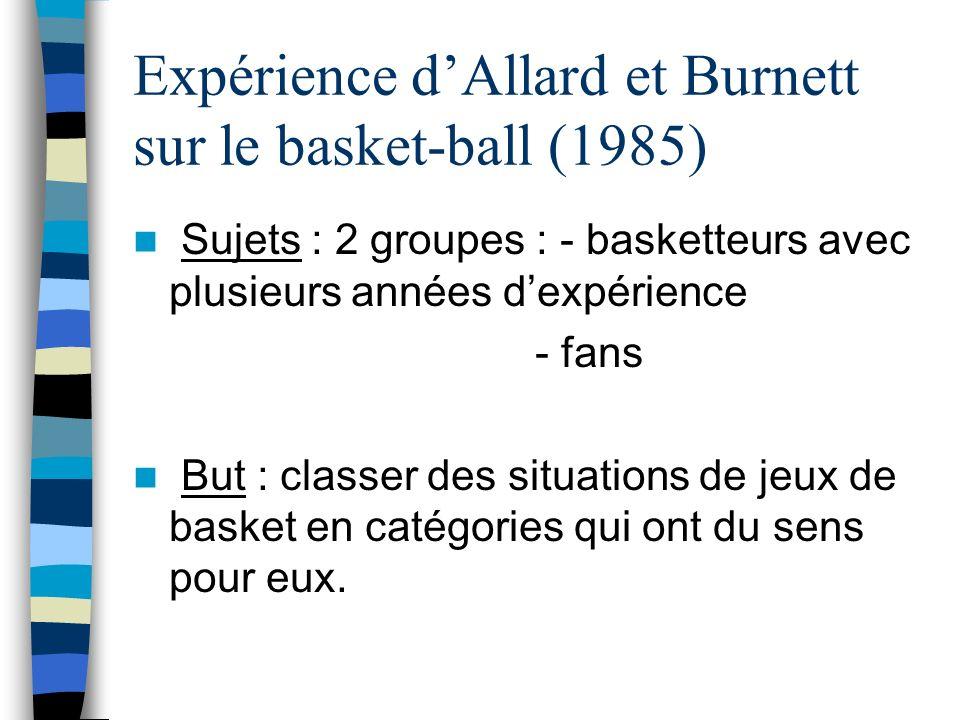 Expérience dAllard et Burnett sur le basket-ball (1985) Sujets : 2 groupes : - basketteurs avec plusieurs années dexpérience - fans But : classer des