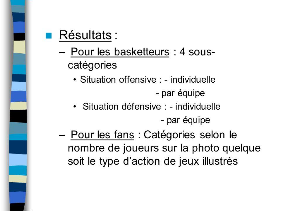Résultats : – Pour les basketteurs : 4 sous- catégories Situation offensive : - individuelle - par équipe Situation défensive : - individuelle - par é