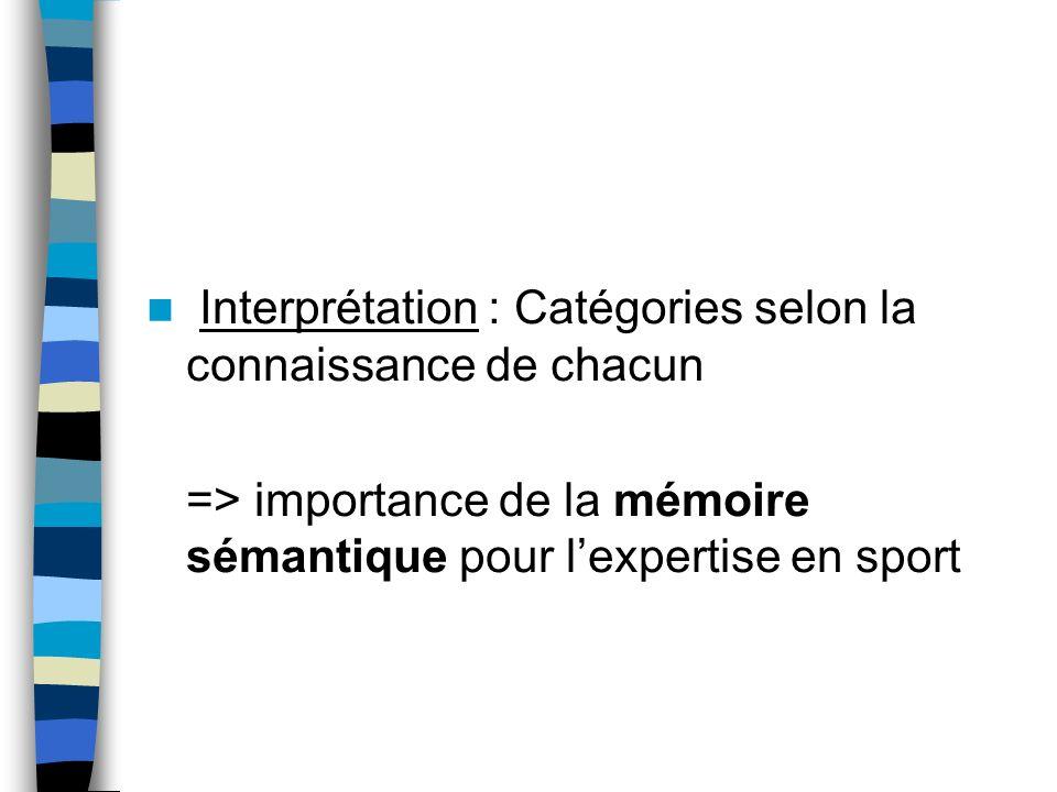 Interprétation : Catégories selon la connaissance de chacun => importance de la mémoire sémantique pour lexpertise en sport