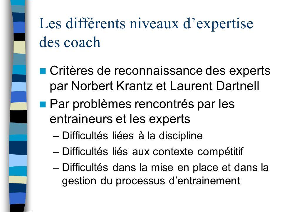 Les différents niveaux dexpertise des coach Critères de reconnaissance des experts par Norbert Krantz et Laurent Dartnell Par problèmes rencontrés par