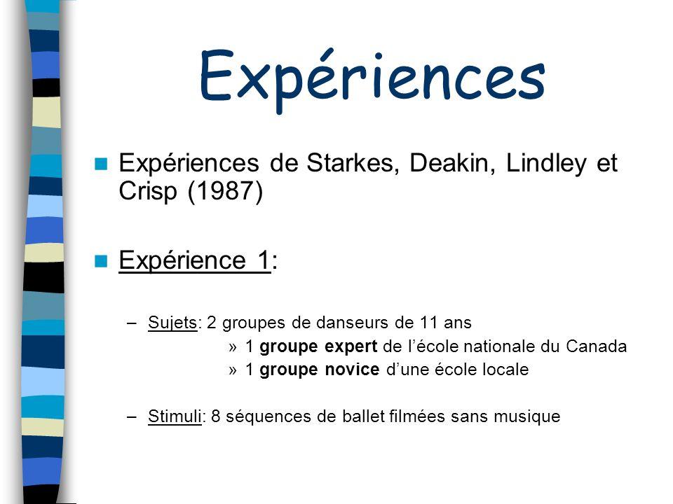Expériences Expériences de Starkes, Deakin, Lindley et Crisp (1987) Expérience 1: –Sujets: 2 groupes de danseurs de 11 ans »1 groupe expert de lécole