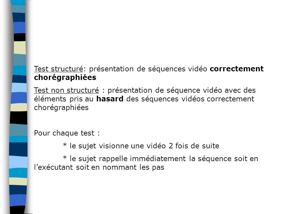 Test structuré: présentation de séquences vidéo correctement chorégraphiées Test non structuré : présentation de séquence vidéo avec des éléments pris