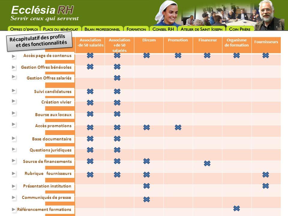 Association -de 50 salariés Association +de 50 salariés DircomPromotion FinanceurOrganisme de formation Fournisseurs Accès page de contenus Gestion Of