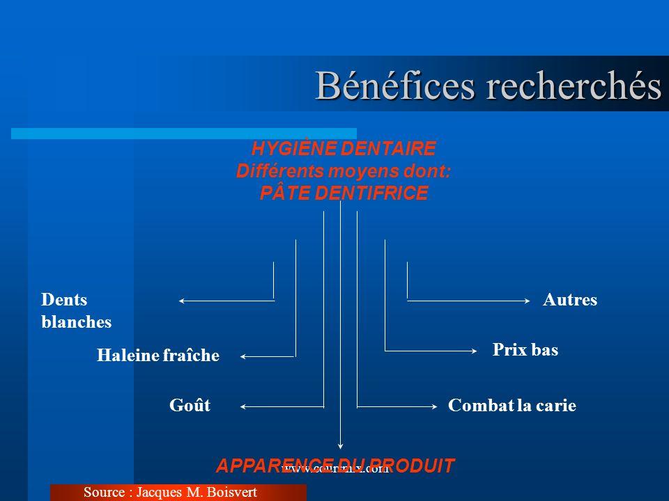 www.coursmix.com Bénéfices recherchés HYGIÈNE DENTAIRE Différents moyens dont: PÂTE DENTIFRICE Dents blanches Haleine fraîche Goût APPARENCE DU PRODUI
