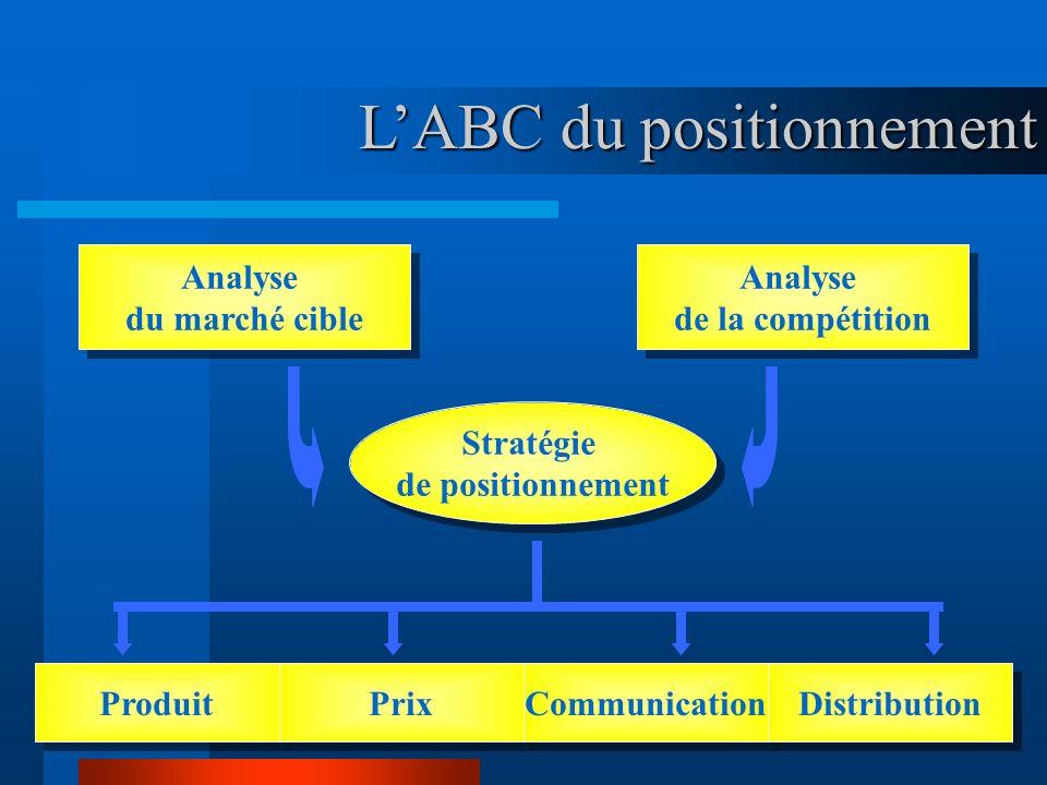 www.coursmix.com LABC du positionnement LABC du positionnement Analyse du marché cible Analyse du marché cible Analyse de la compétition Analyse de la