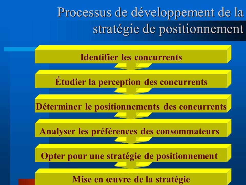 www.coursmix.com Processus de développement de la stratégie de positionnement Mise en œuvre de la stratégie Opter pour une stratégie de positionnement
