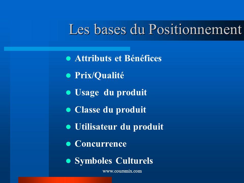 www.coursmix.com Les bases du Positionnement Attributs et Bénéfices Prix/Qualité Usage du produit Classe du produit Utilisateur du produit Concurrence