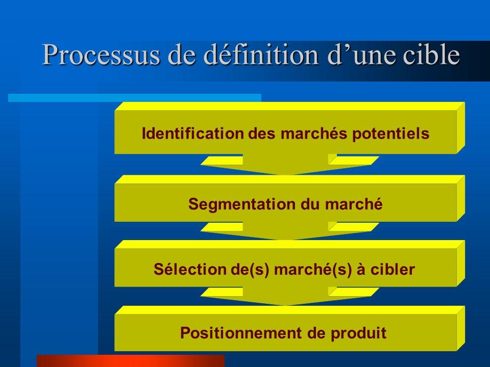 www.coursmix.com Processus de définition dune cible Identification des marchés potentiels Segmentation du marchéSélection de(s) marché(s) à cibler Pos
