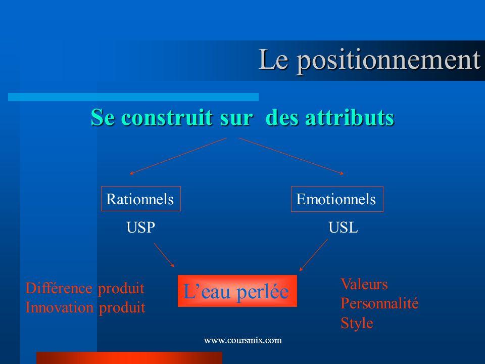www.coursmix.com Le positionnement Se construit sur des attributs RationnelsEmotionnels USPUSL Leau perlée Valeurs Personnalité Style Différence produ