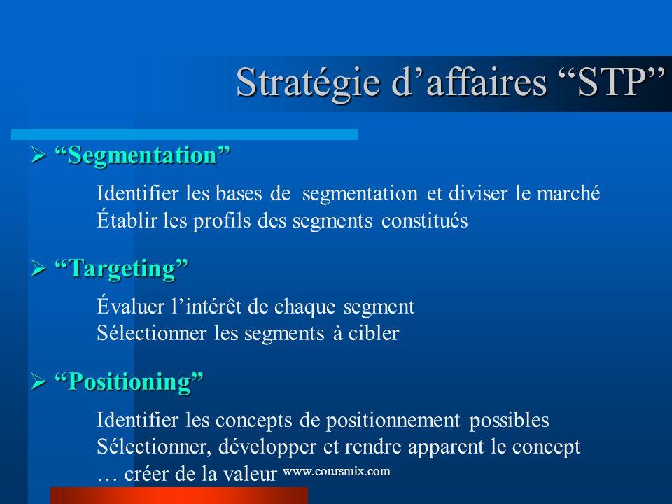 www.coursmix.com Stratégie daffaires STP Segmentation Segmentation Identifier les bases de segmentation et diviser le marché Établir les profils des s