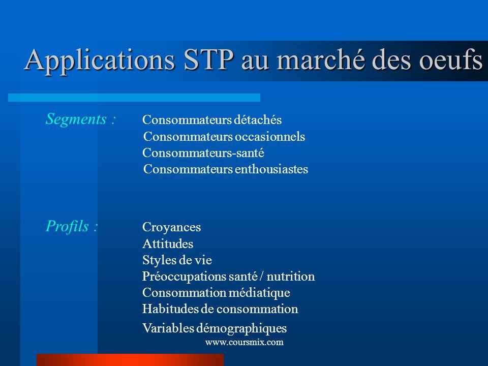 www.coursmix.com Applications STP au marché des oeufs Segments : Consommateurs détachés Consommateurs occasionnels Consommateurs-santé Consommateurs e