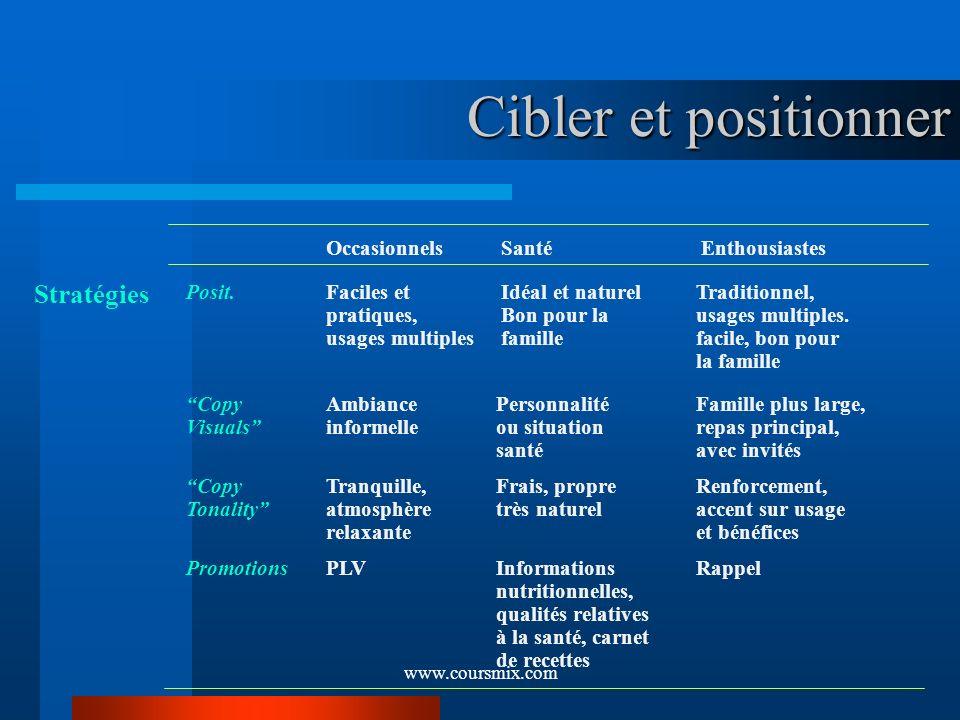www.coursmix.com Cibler et positionner Cibler et positionner Occasionnels Santé Enthousiastes Posit.Faciles et Idéal et naturelTraditionnel, pratiques