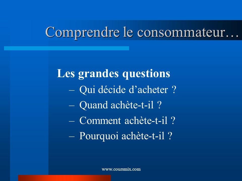 www.coursmix.com Comprendre le consommateur… Les grandes questions – Qui décide dacheter ? – Quand achète-t-il ? – Comment achète-t-il ? – Pourquoi ac