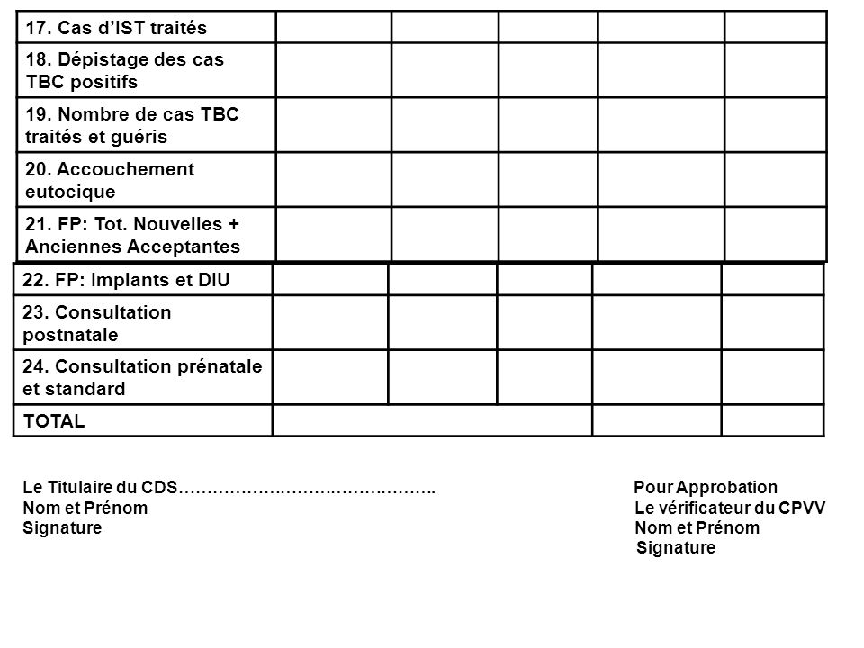 22. FP: Implants et DIU 23. Consultation postnatale 24. Consultation prénatale et standard TOTAL Le Titulaire du CDS………………………………………. Pour Approbation