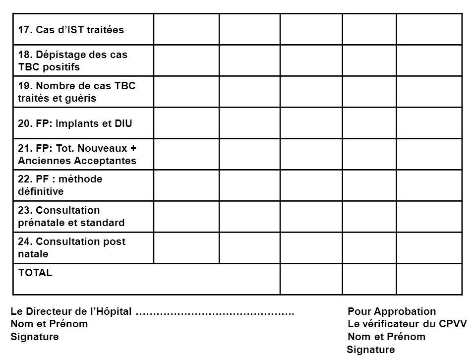 17. Cas dIST traitées 18. Dépistage des cas TBC positifs 19. Nombre de cas TBC traités et guéris 20. FP: Implants et DIU 21. FP: Tot. Nouveaux + Ancie