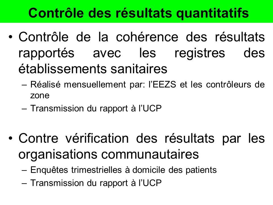 Mesure des résultats qualitatifs A laide dune check list (grille dévaluation) Elle est trimestrielle Pour les CS : EEZS et « contrôleurs de zone » et pour les hôpitaux : revue par les pairs et « contrôleurs de zone » Transmission du rapport à lUCP