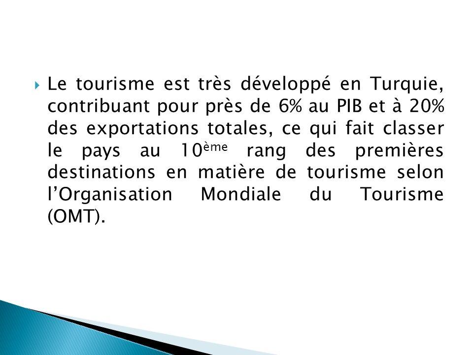 Le tourisme est très développé en Turquie, contribuant pour près de 6% au PIB et à 20% des exportations totales, ce qui fait classer le pays au 10 ème