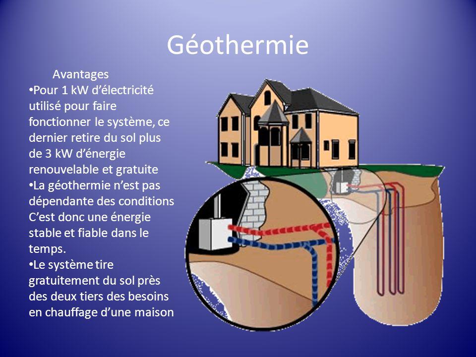 Géothermie Avantages Pour 1 kW délectricité utilisé pour faire fonctionner le système, ce dernier retire du sol plus de 3 kW dénergie renouvelable et
