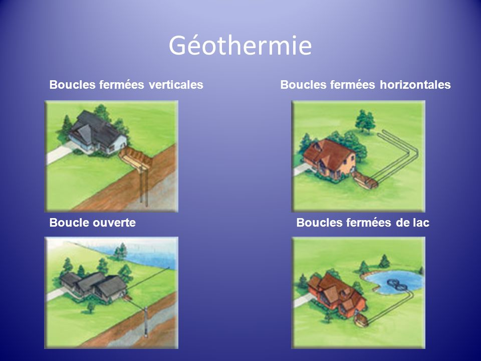 Géothermie Boucles fermées horizontalesBoucles fermées verticales Boucle ouverteBoucles fermées de lac