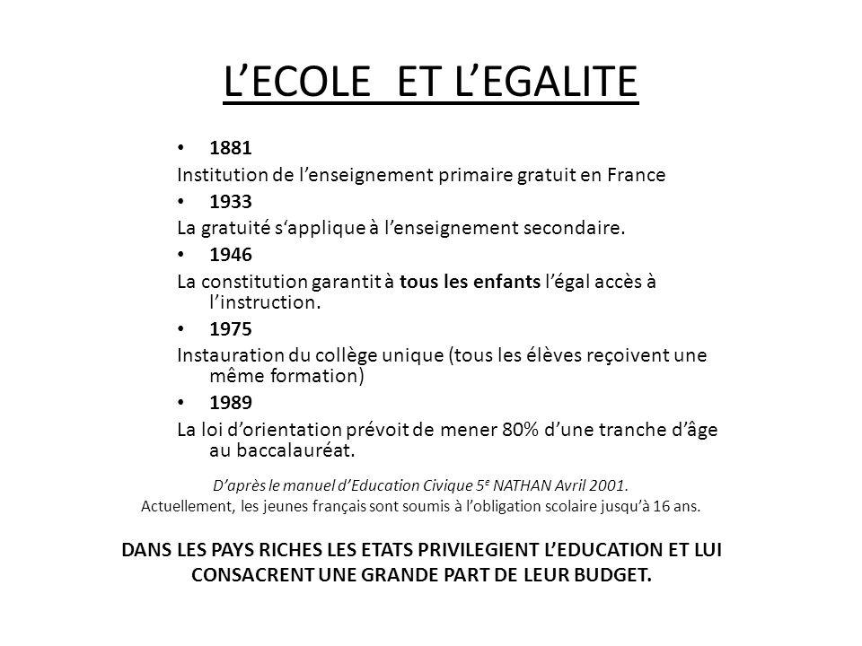 LECOLE ET LEGALITE 1881 Institution de lenseignement primaire gratuit en France 1933 La gratuité sapplique à lenseignement secondaire. 1946 La constit