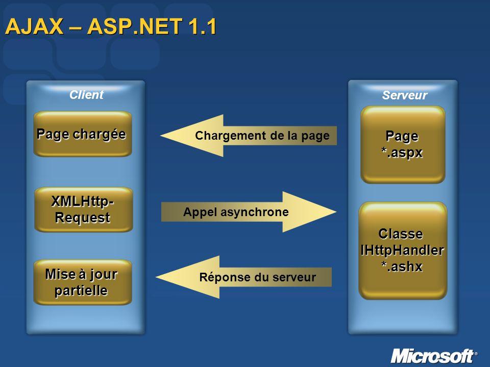 AJAX – ASP.NET 1.1 Page*.aspx Serveur Client Chargement de la page Appel asynchrone ClasseIHttpHandler*.ashx Réponse du serveur Page chargée XMLHttp-R