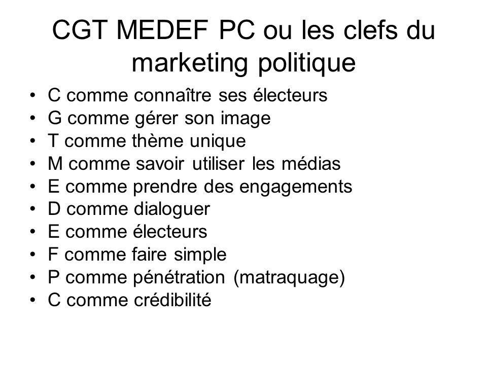 CGT MEDEF PC ou les clefs du marketing politique C comme connaître ses électeurs G comme gérer son image T comme thème unique M comme savoir utiliser les médias E comme prendre des engagements D comme dialoguer E comme électeurs F comme faire simple P comme pénétration (matraquage) C comme crédibilité