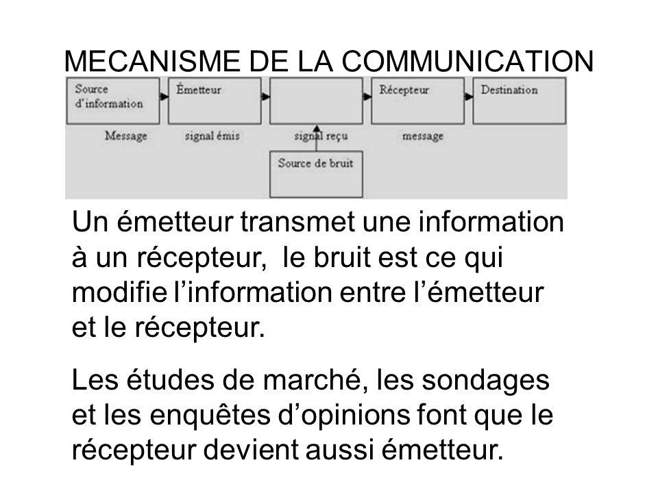 MECANISME DE LA COMMUNICATION Un émetteur transmet une information à un récepteur, le bruit est ce qui modifie linformation entre lémetteur et le récepteur.