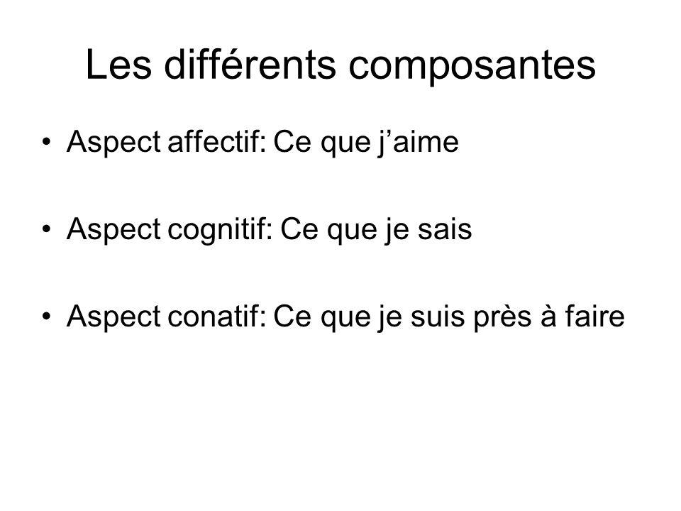 Les différents composantes Aspect affectif: Ce que jaime Aspect cognitif: Ce que je sais Aspect conatif: Ce que je suis près à faire