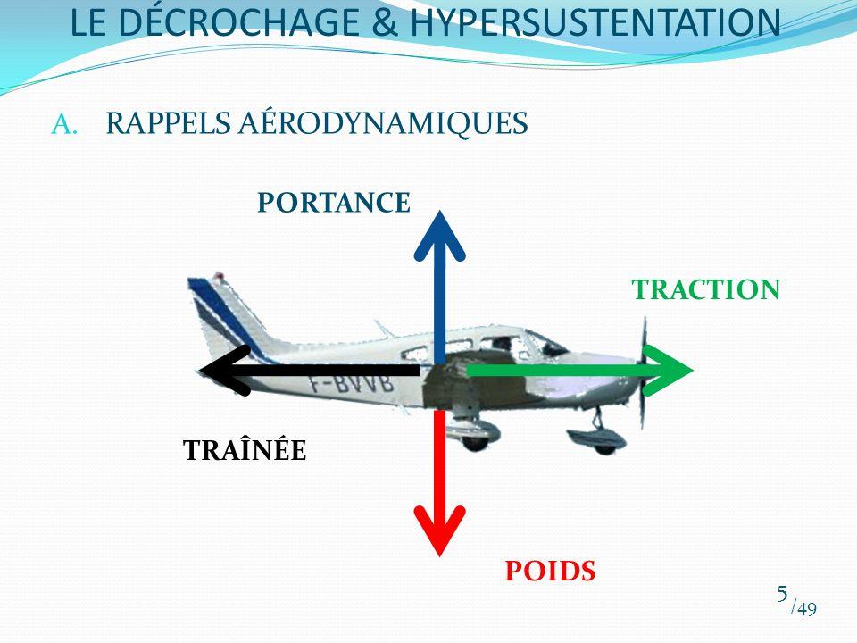 A. RAPPELS AÉRODYNAMIQUES /49 5 LE DÉCROCHAGE & HYPERSUSTENTATION POIDS TRACTION TRAÎNÉE PORTANCE