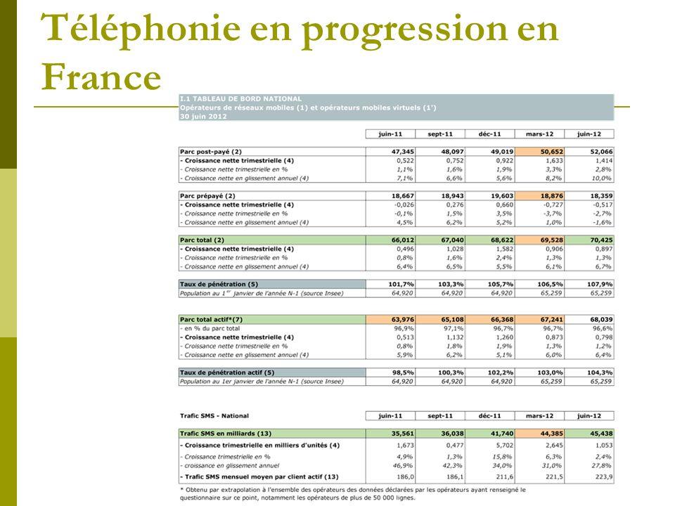 Téléphonie en progression en France