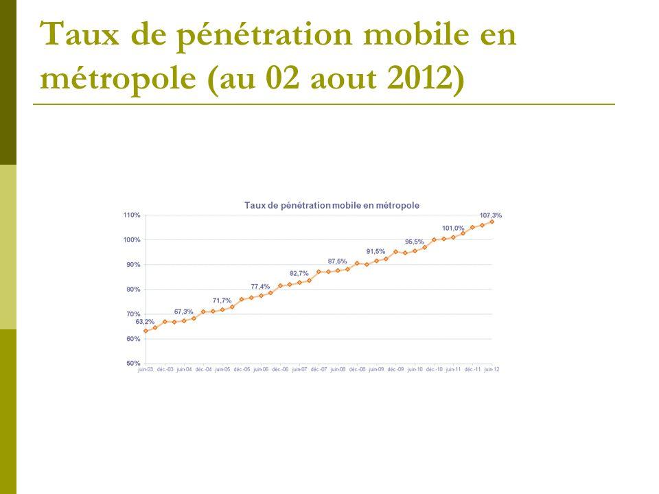 Taux de pénétration mobile en métropole (au 02 aout 2012)