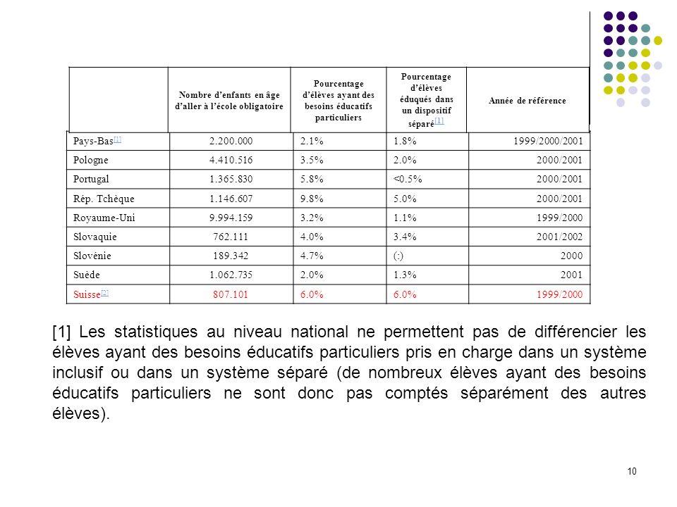 10 Pays-Bas [1] [1] 2.200.0002.1%1.8%1999/2000/2001 Pologne4.410.5163.5%2.0%2000/2001 Portugal1.365.8305.8%<0.5%2000/2001 Rép. Tchèque1.146.6079.8%5.0