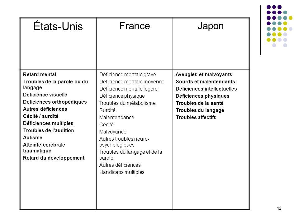 12 États-Unis FranceJapon Retard mental Troubles de la parole ou du langage Déficience visuelle Déficiences orthopédiques Autres déficiences Cécité /