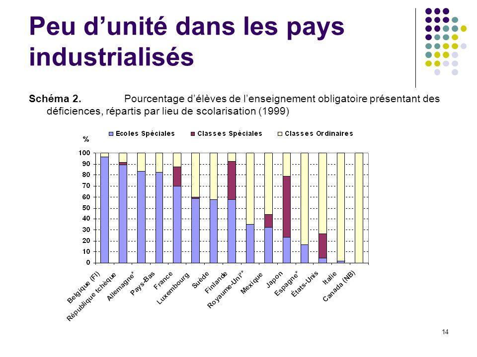 14 Peu dunité dans les pays industrialisés Schéma 2.Pourcentage délèves de lenseignement obligatoire présentant des déficiences, répartis par lieu de