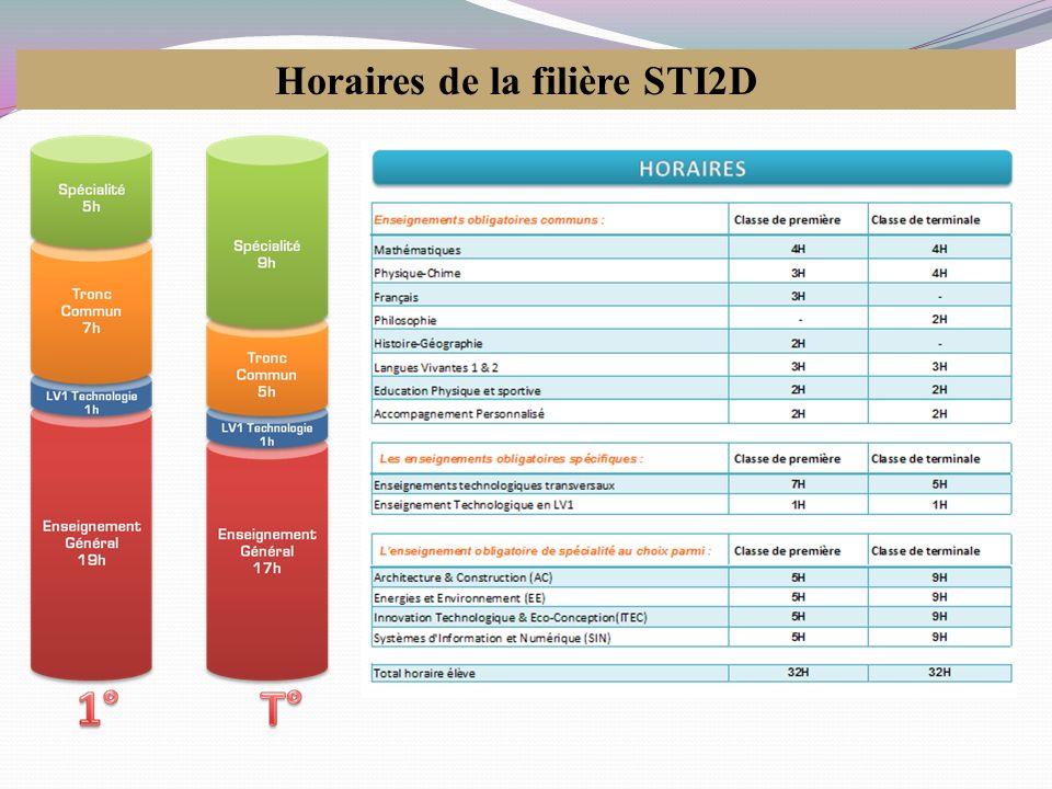 Source : Repères et références statistiques, septembre 2010 UNIVERSITÉ (Licence 1) 67,6 C.P.G.E.