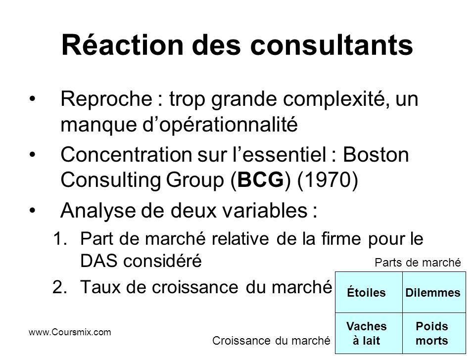 www.Coursmix.com Réaction des consultants Reproche : trop grande complexité, un manque dopérationnalité Concentration sur lessentiel : Boston Consulti