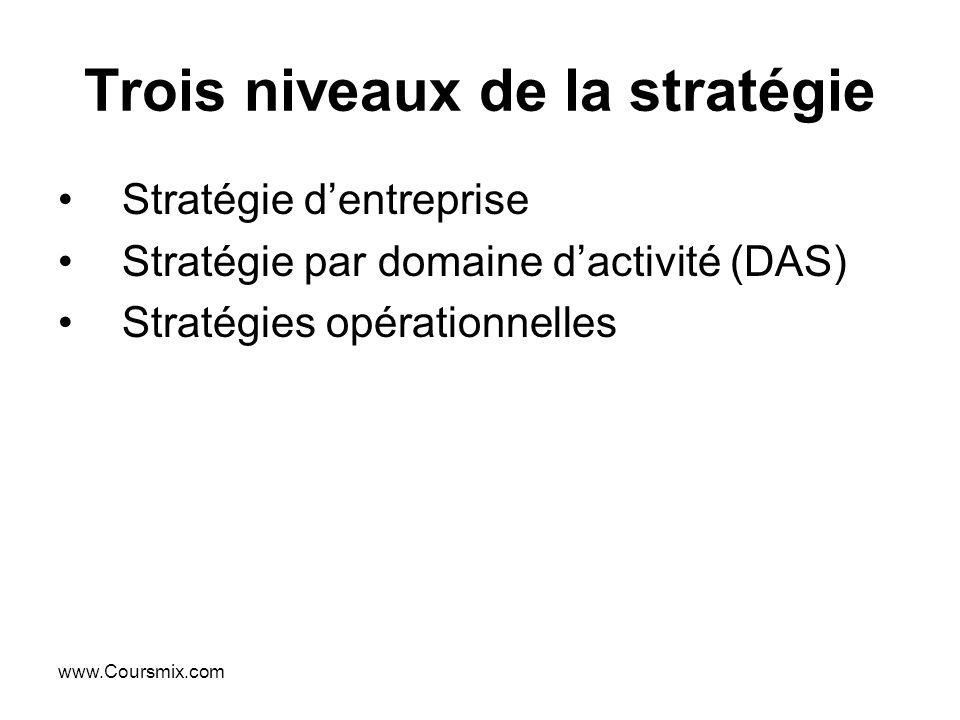 www.Coursmix.com Trois niveaux de la stratégie Stratégie dentreprise Stratégie par domaine dactivité (DAS) Stratégies opérationnelles