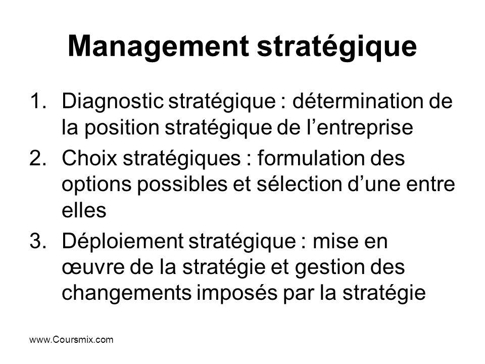 www.Coursmix.com Management stratégique 1.Diagnostic stratégique : détermination de la position stratégique de lentreprise 2.Choix stratégiques : form