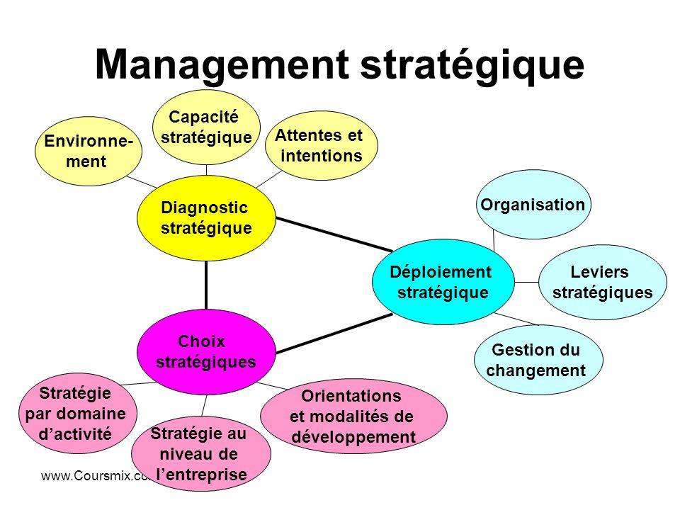 www.Coursmix.com Management stratégique Diagnostic stratégique Environne- ment Capacité stratégique Attentes et intentions Déploiement stratégique Ges