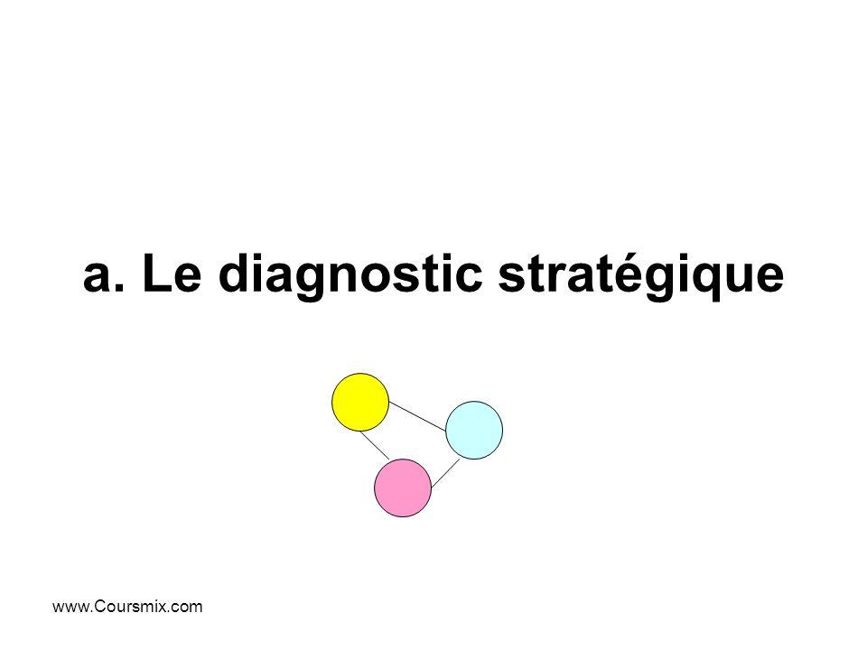 www.Coursmix.com a. Le diagnostic stratégique