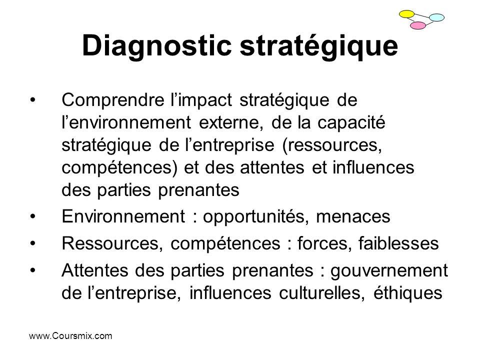 www.Coursmix.com Diagnostic stratégique Comprendre limpact stratégique de lenvironnement externe, de la capacité stratégique de lentreprise (ressource