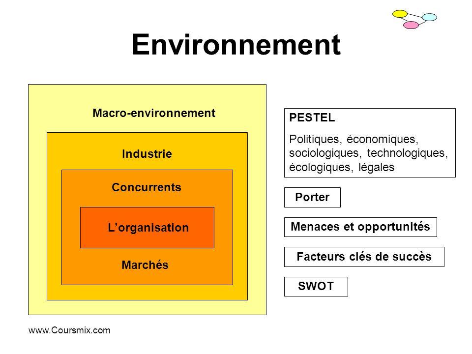 www.Coursmix.com Environnement Macro-environnement Industrie Concurrents Marchés Lorganisation Porter PESTEL Politiques, économiques, sociologiques, t