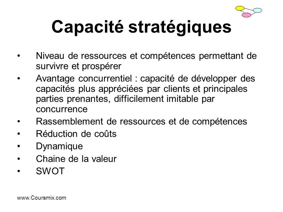 www.Coursmix.com Capacité stratégiques Niveau de ressources et compétences permettant de survivre et prospérer Avantage concurrentiel : capacité de dé