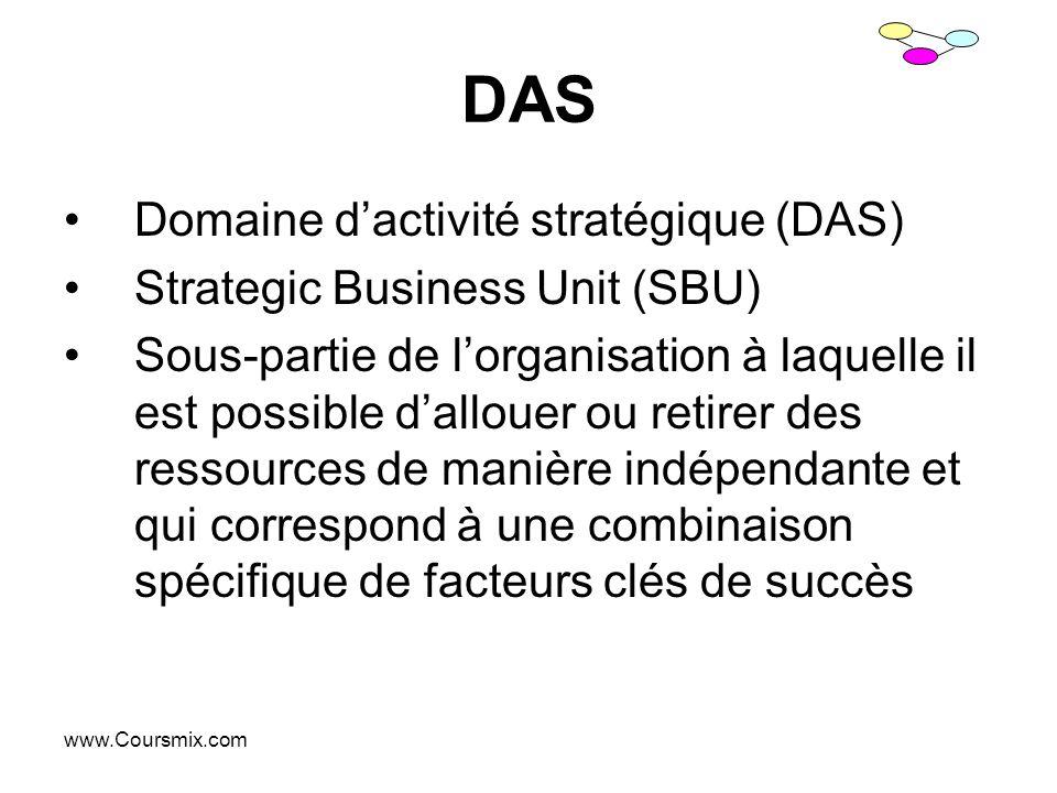 www.Coursmix.com DAS Domaine dactivité stratégique (DAS) Strategic Business Unit (SBU) Sous-partie de lorganisation à laquelle il est possible dalloue