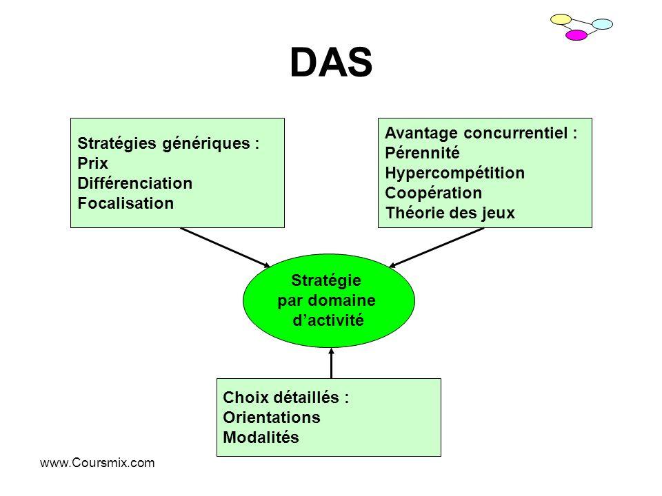 www.Coursmix.com DAS Stratégies génériques : Prix Différenciation Focalisation Choix détaillés : Orientations Modalités Avantage concurrentiel : Péren