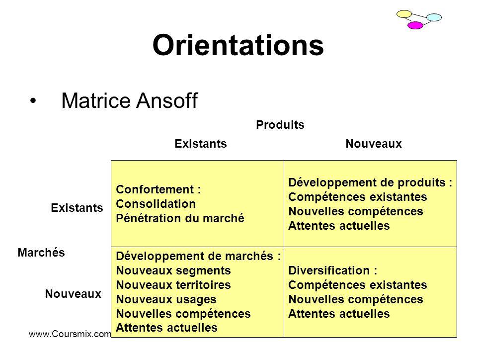 www.Coursmix.com Orientations Matrice Ansoff Confortement : Consolidation Pénétration du marché Développement de marchés : Nouveaux segments Nouveaux