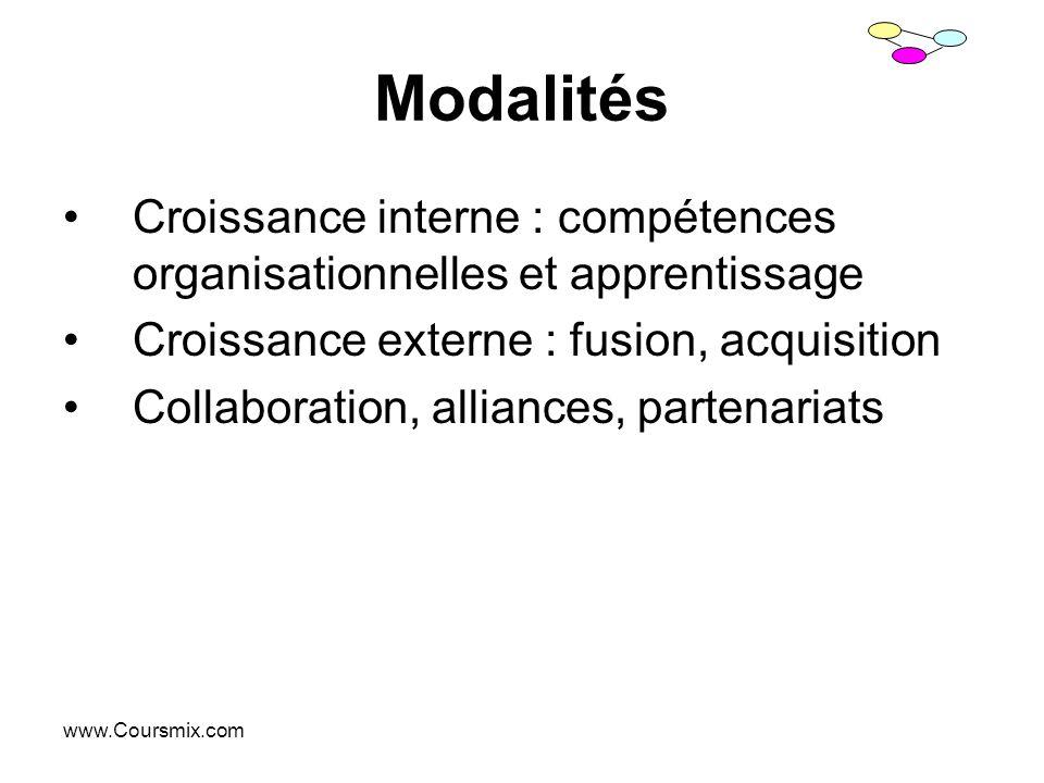 www.Coursmix.com Modalités Croissance interne : compétences organisationnelles et apprentissage Croissance externe : fusion, acquisition Collaboration
