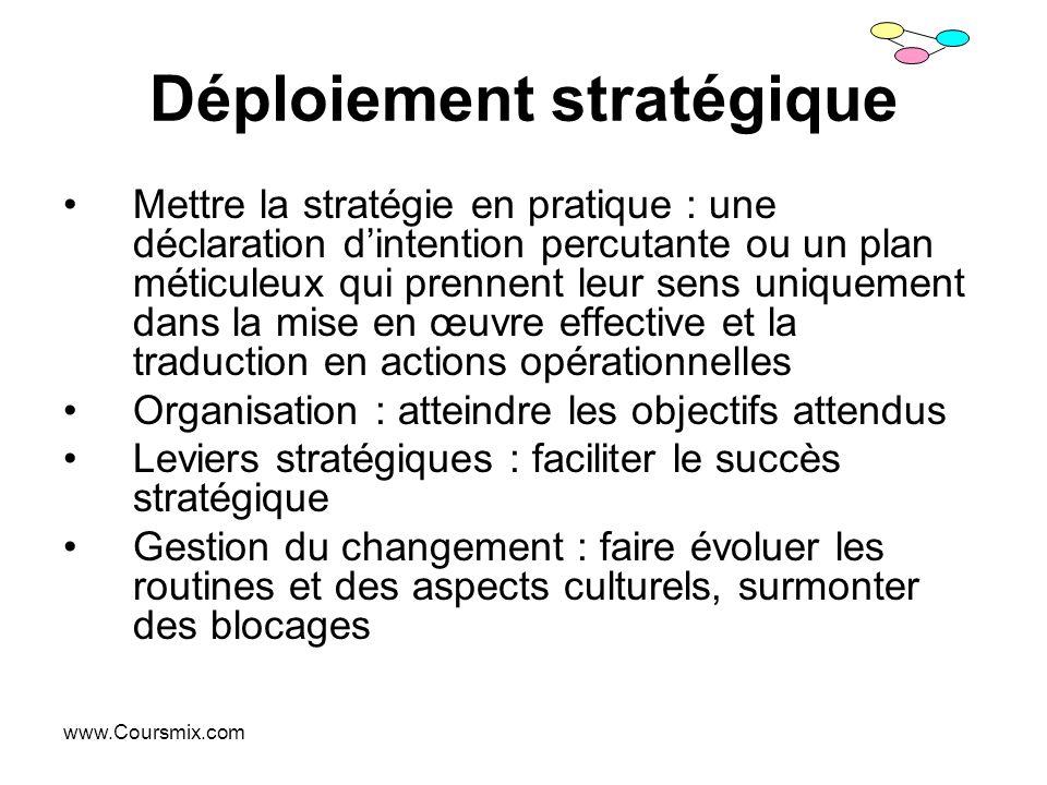 www.Coursmix.com Déploiement stratégique Mettre la stratégie en pratique : une déclaration dintention percutante ou un plan méticuleux qui prennent le