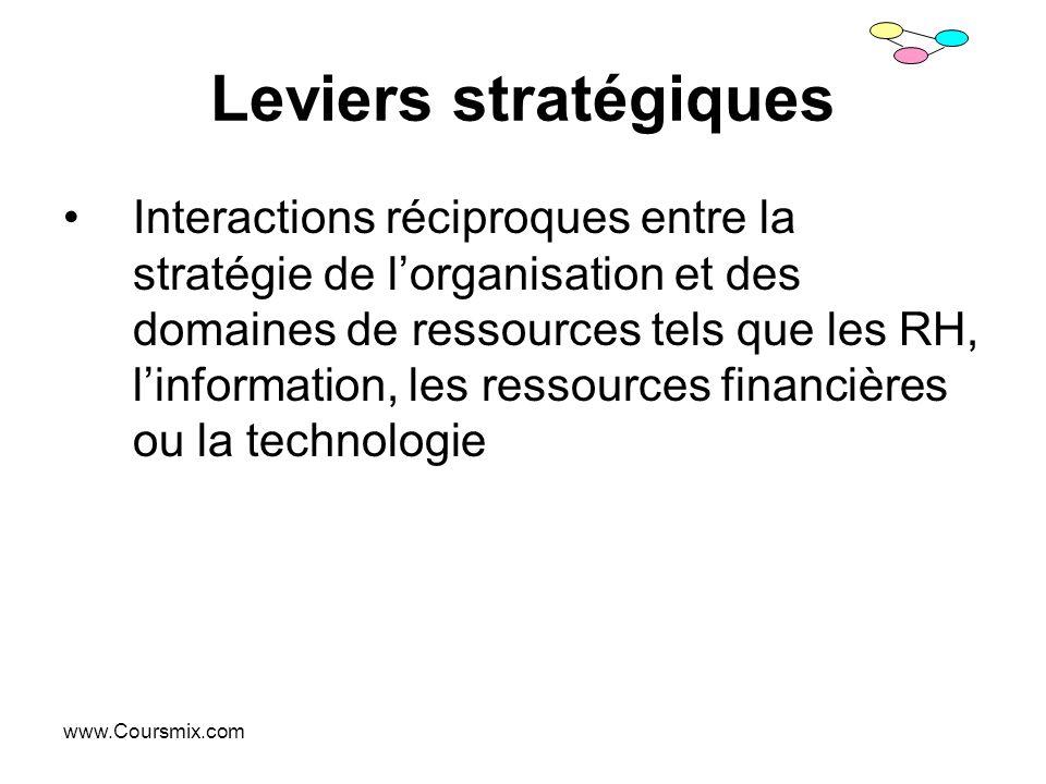 www.Coursmix.com Leviers stratégiques Interactions réciproques entre la stratégie de lorganisation et des domaines de ressources tels que les RH, linf