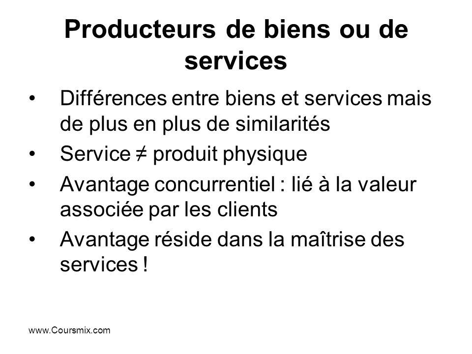 www.Coursmix.com Producteurs de biens ou de services Différences entre biens et services mais de plus en plus de similarités Service produit physique